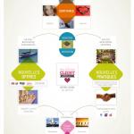 Faire de l'innovation managériale un levier de croissance : IMA Technologies un cas d'école !